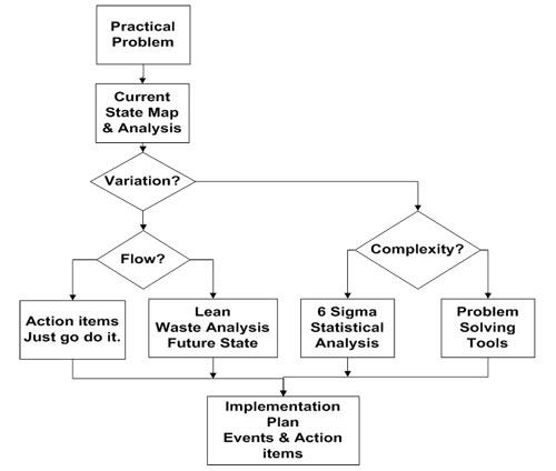 toyota process flow diagram kanban process flow diagram