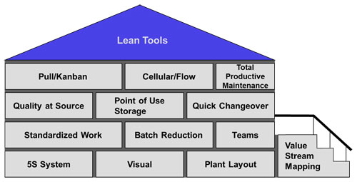 lean tools One of the two pillars of the toyota way and central to lean culture, respect for people is often misunderstood by outsiders many think that respect is only about listening to peoples' ideas, empowering them to have a say in how the work should be done, and creating personal autonomy in the.