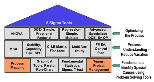 six sigma in port management Six sigma - this set of tools seeks to improve business processes by decreasing variability and defects as mentioned earlier, these processes don't need to be mutually exclusive six sigma and business process management principles can be used together until teams find the optimal mix of.